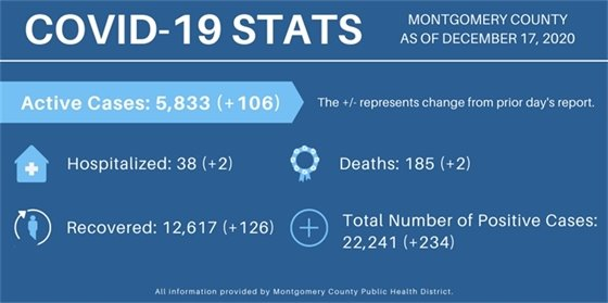 Montgomery County Case Counts