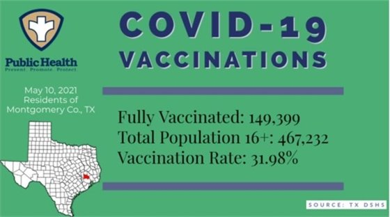 COVID Vaccinations in Montgomery County