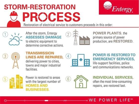 Storm Restoration Process