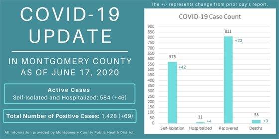 Montgomery County 6-18
