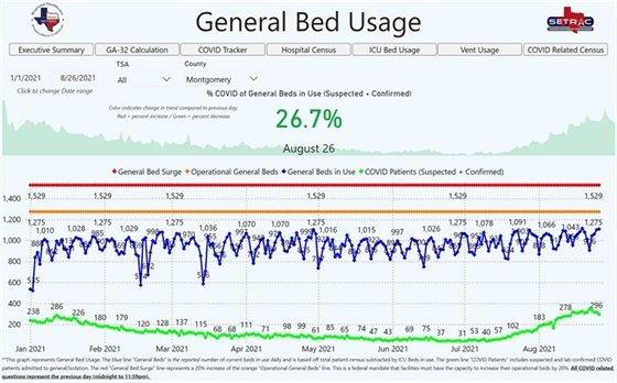 Montgomery County Bed Usage
