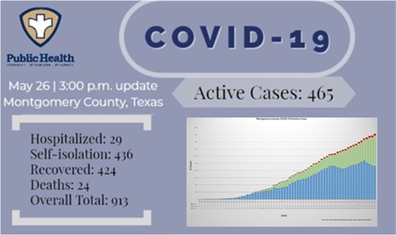 Montgomery County Case Count