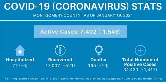 Montgomery County COVID-19 Stats