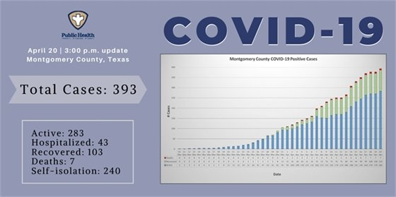 Montgomery County COVID-19 April 20 Update