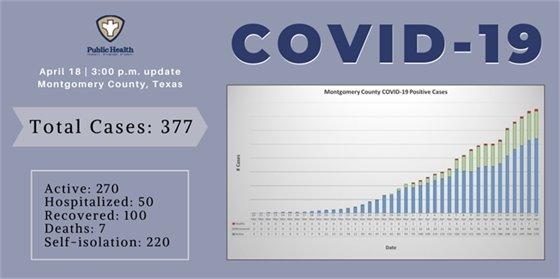 COVID-19 Montgomery County April 18, 2020