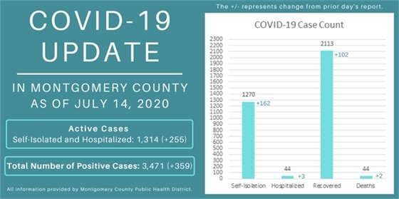 COVID-19 Update for Montgomery County