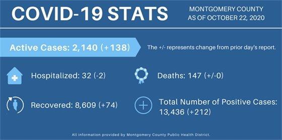 Montgomery County COVID Info