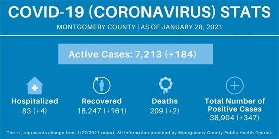 Montgomery County COVID stats