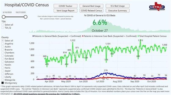 SETRAC Chart Hospital Census