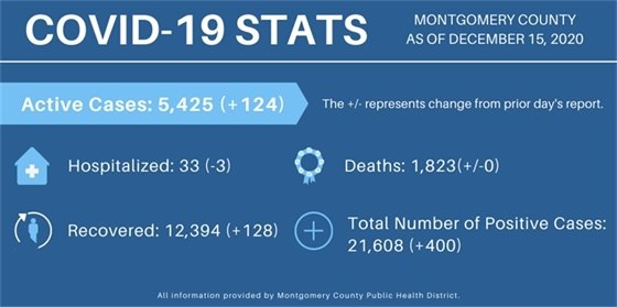 Montgomery County COVID Numbers