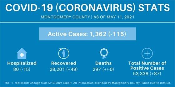 Montgomery County Case Counts