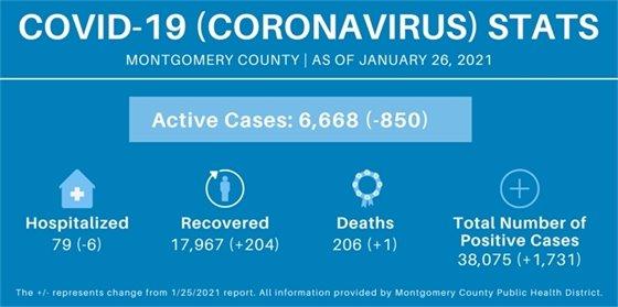Montgomery County COVID-19 Stats
