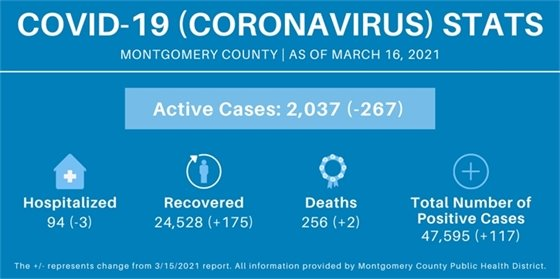 Montgomery County Stats