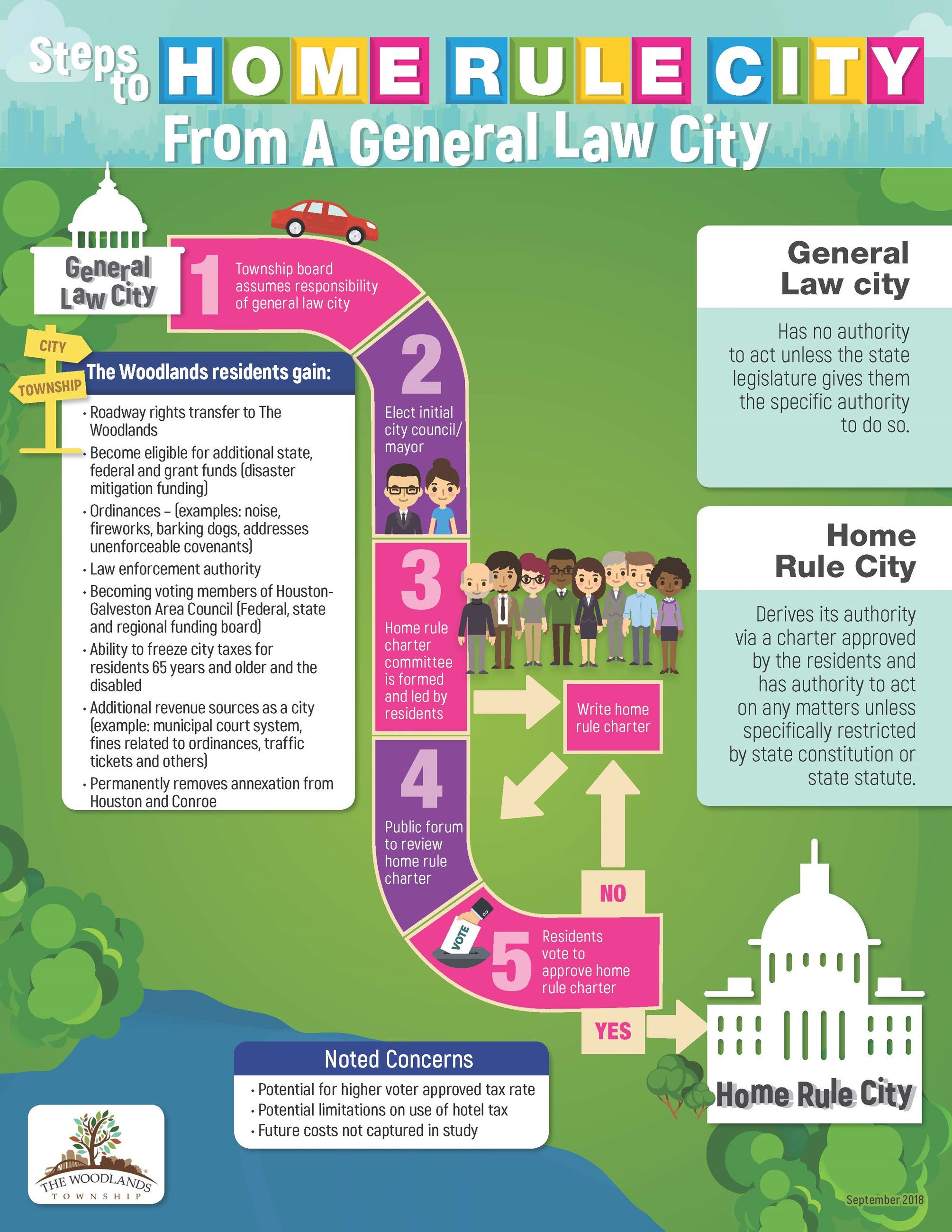Steps to Home Rule City from a General Law City Infographic