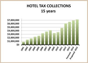 Hotel Tax Collections (15 Years)