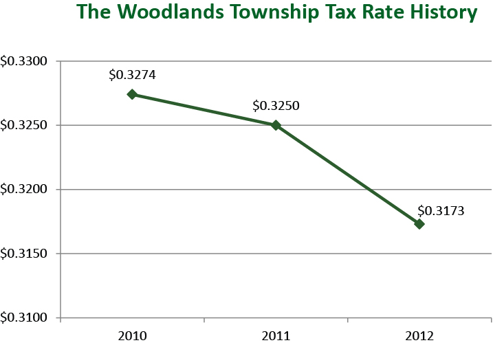 The Woodlands Township Tax Rate History