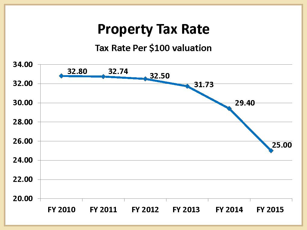 2015 Township Property Tax Rate